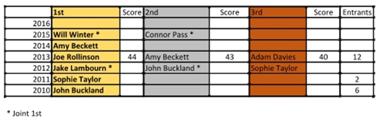Archery Results-page1n